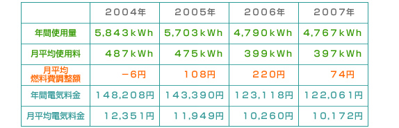 光熱費調査表